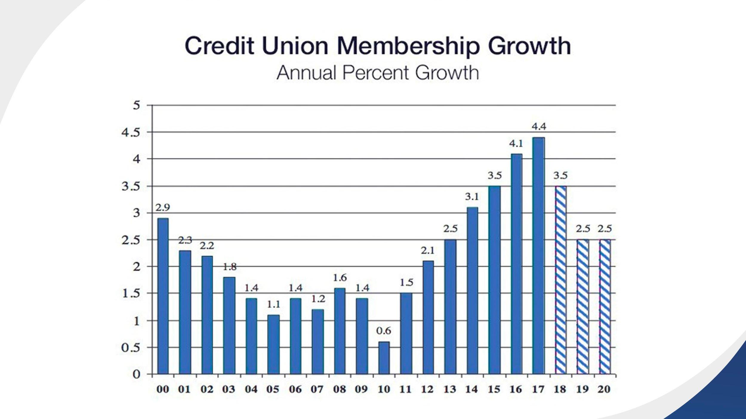 credit_union_membership
