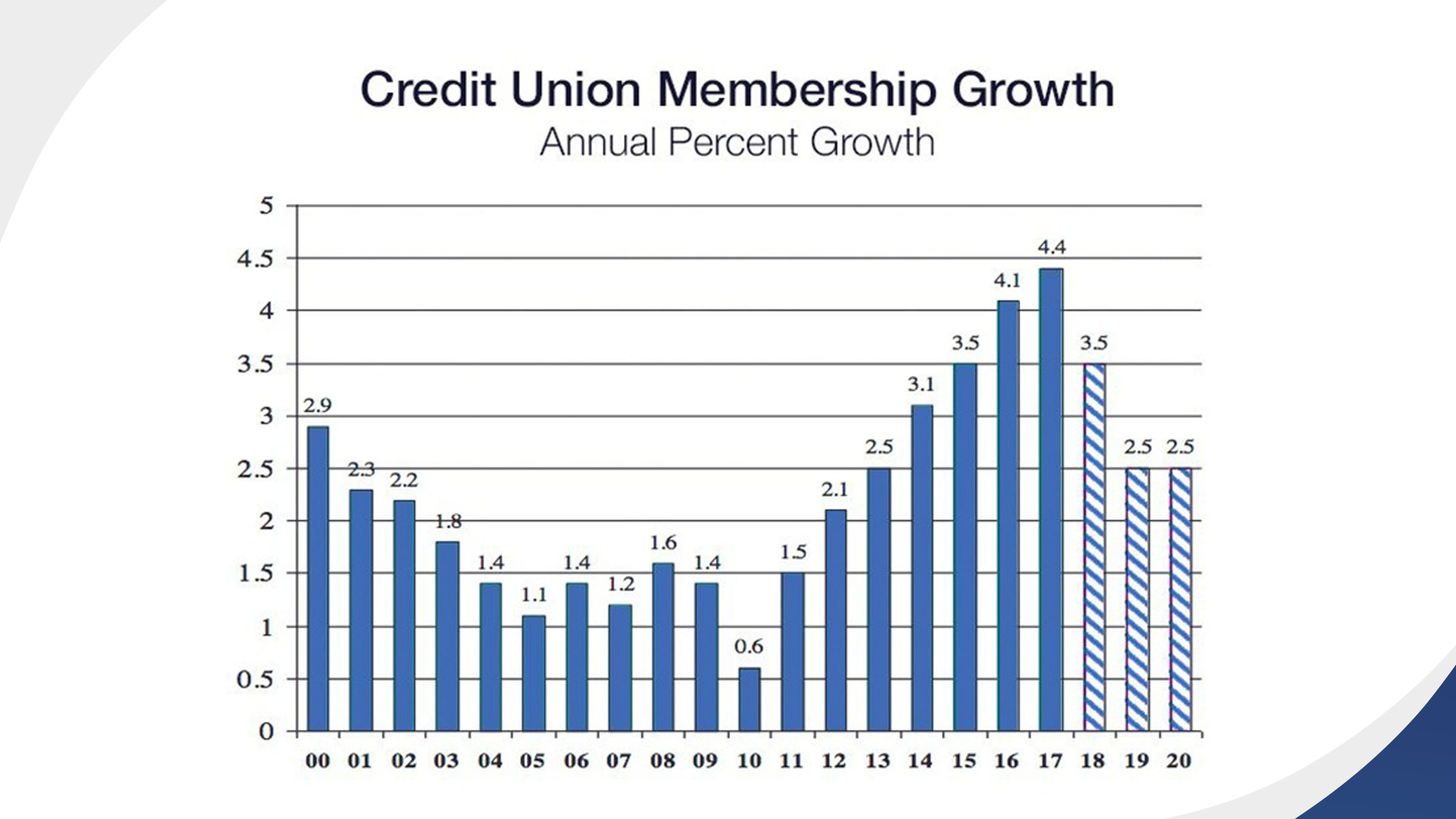 credit_union_membership
